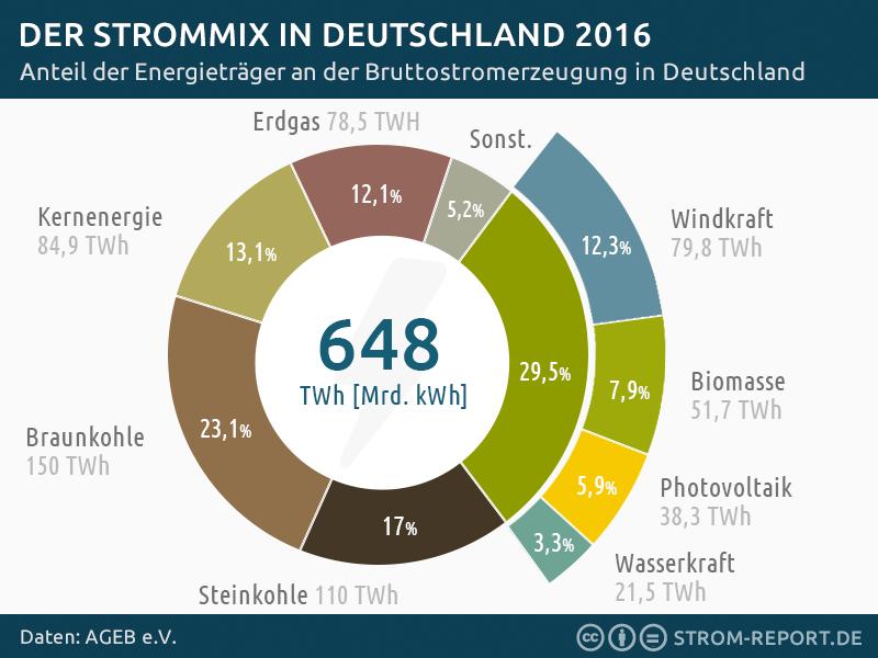 Strommix Deutschland