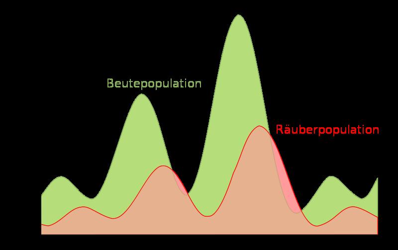 parasiten - Koevolution Beispiele