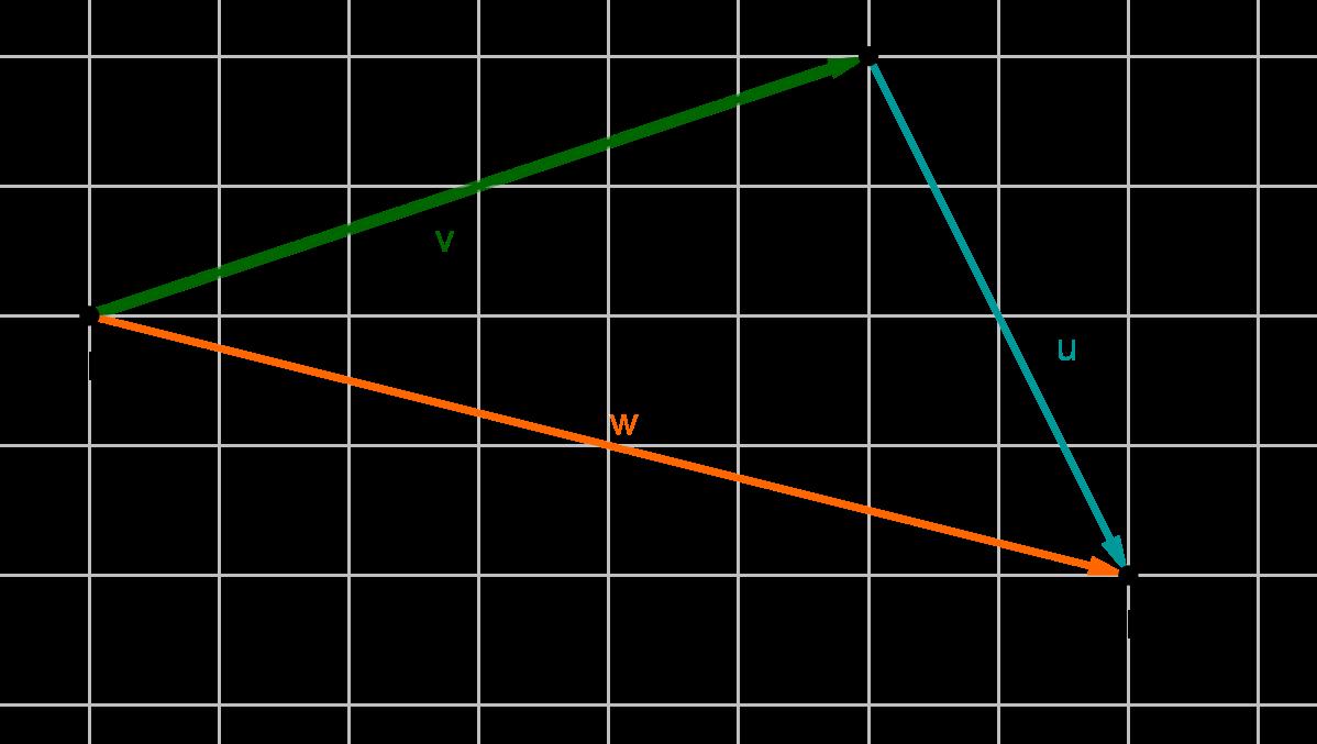 Subtraktion von Vektoren