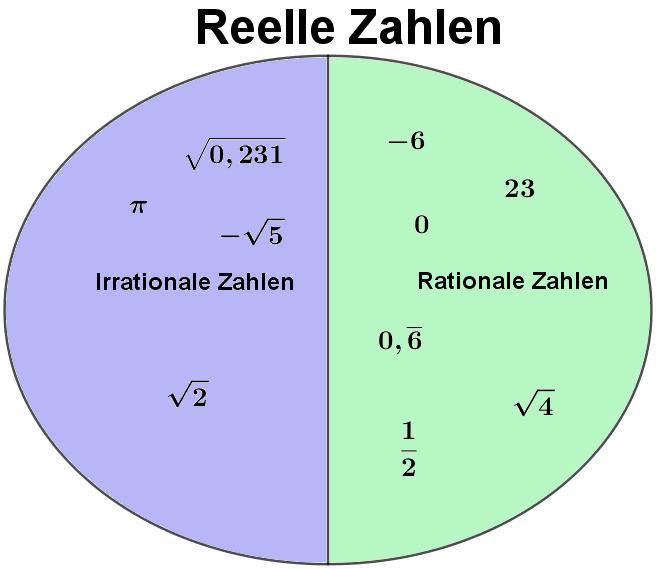 rationale irrationale und reelle zahlen - Irrationale Zahlen Beispiele