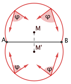 Fasskreisbogenpaar