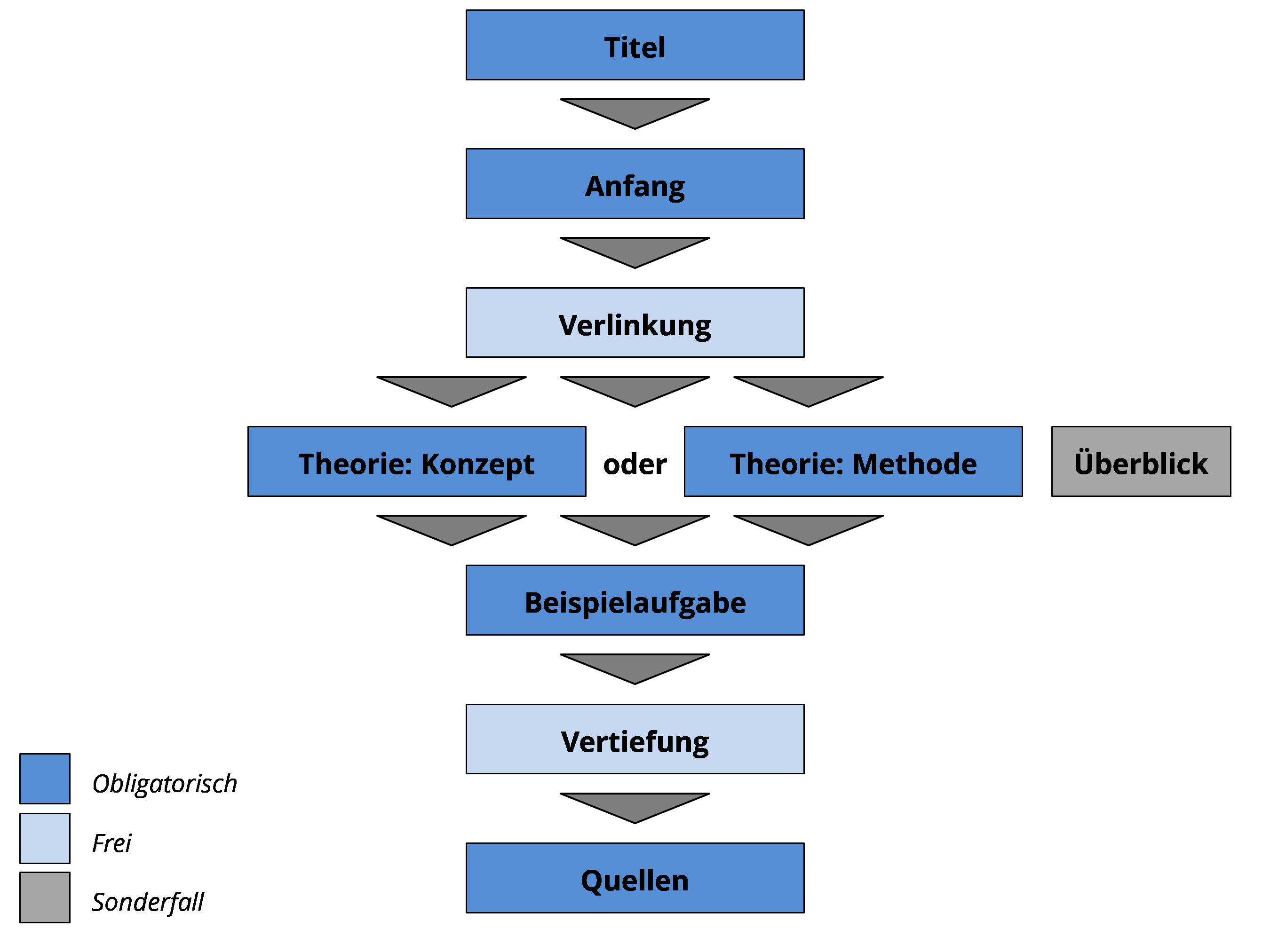 Dieses Bild zeigt den chronologischen Ablauf zur Erstellung von Artikeln auf serlo.org