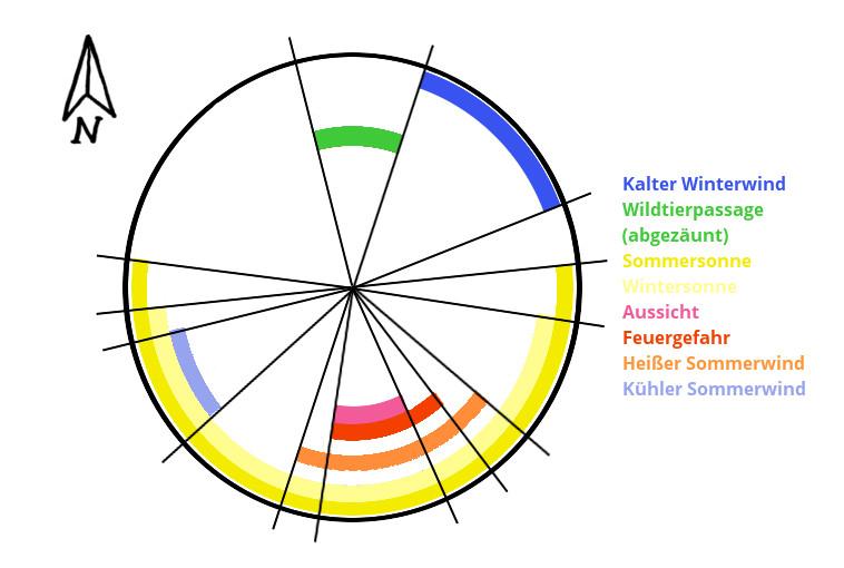 Sektoren Schema