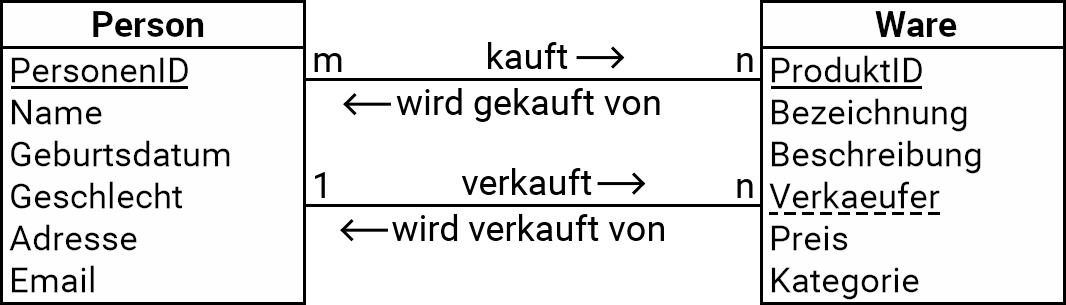 Beispiel für Klassendiagramm