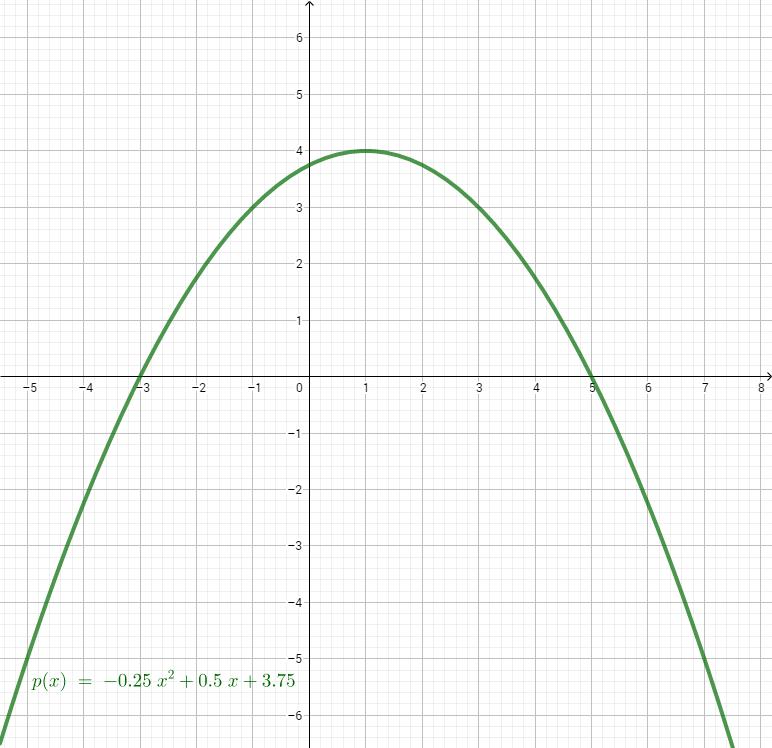 Parabel p im Koordinatensystem