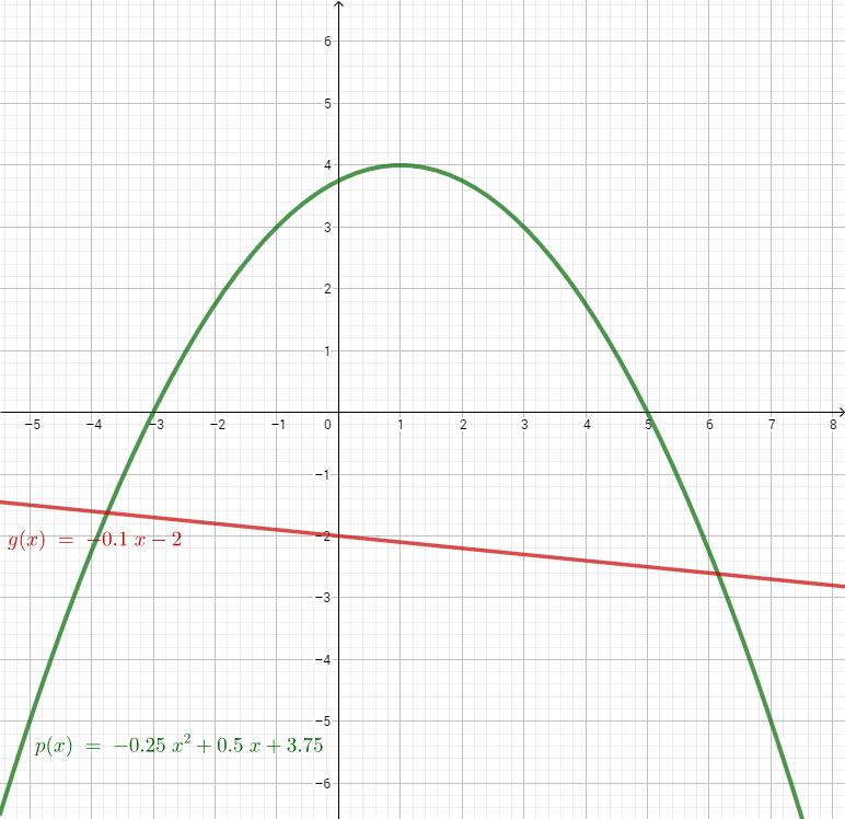 Parabel p und Gerade g im Koordinatensystem