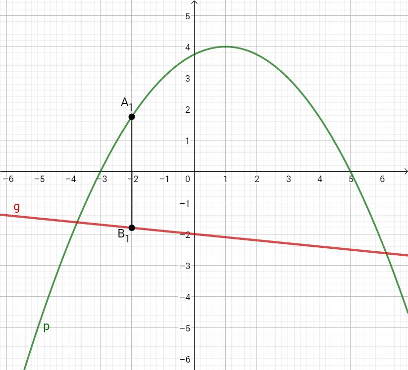 Parabel p, Gerade g und die Punkte B1 und A1 im Koordinatensystem