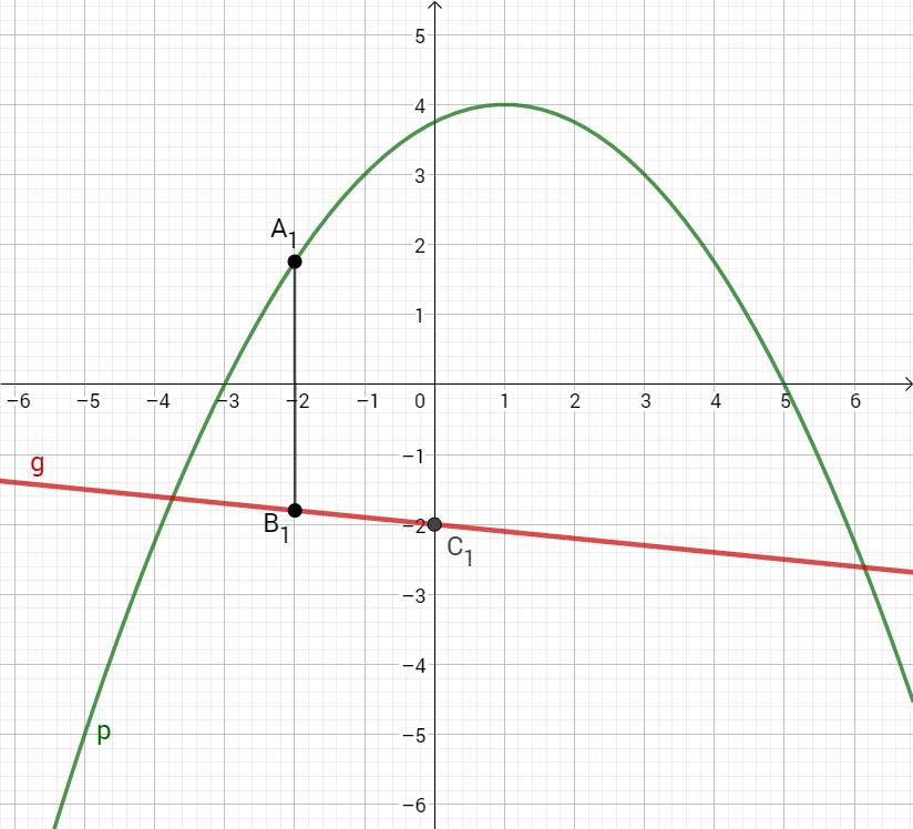 Parabel p, Gerade g und die Punkte A1, B1 und C1 im Koordinatensystem