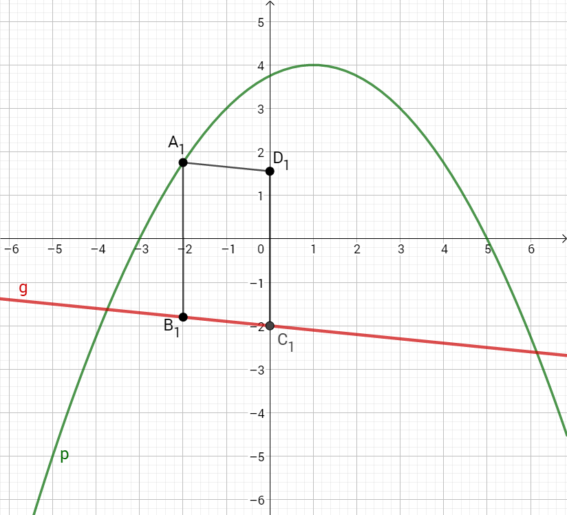 Parabel p, Gerade g und das Parallelogram B1A1D1C1 im Koordinatensystem