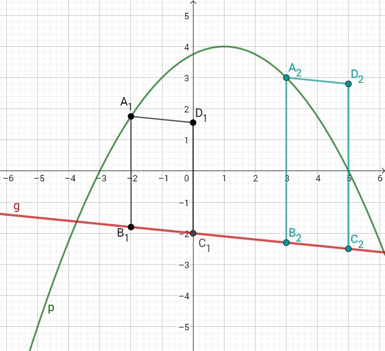 Parabel p, Gerade g und Parallelograme B1A1D1C1 und B2A2D2C2 im Koordinatensystem