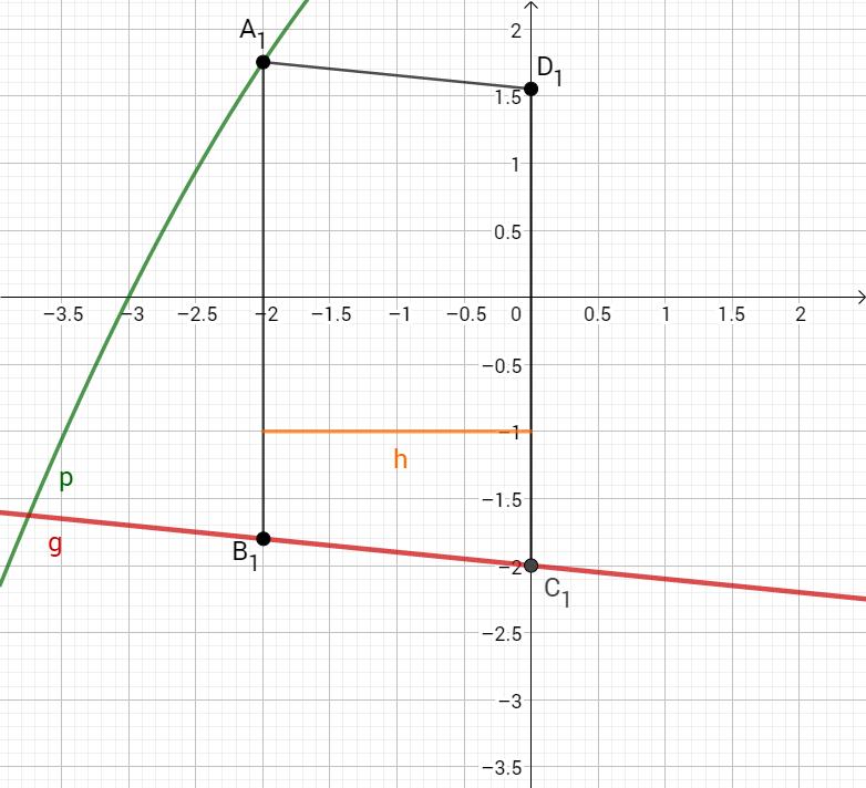 Parabel p, Gerade g und Parallelogram A1D1C1B1 im Koordinatensystem