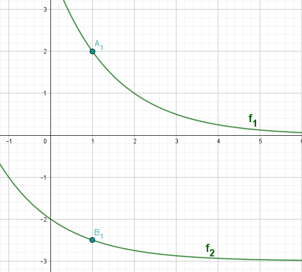 Einzeichnen der Punkte A1 und B1
