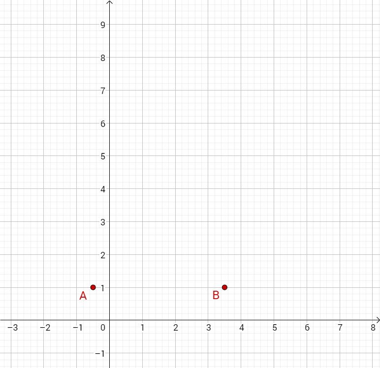 A und B eingezeichnet im Koordinatensystem