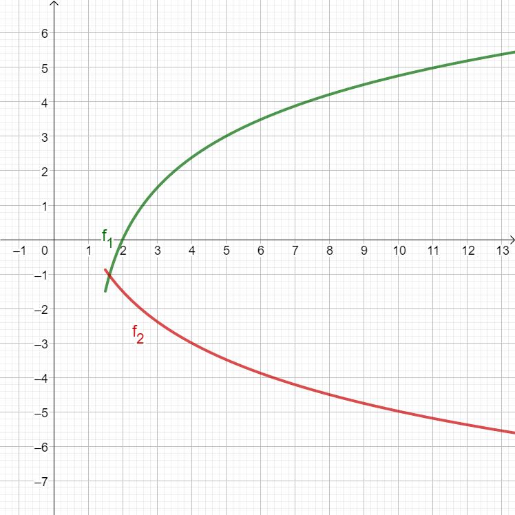 f1 und f2 eingezeichnet im Koordinatensystem