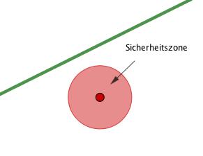 Skizze der Sicherheitszone
