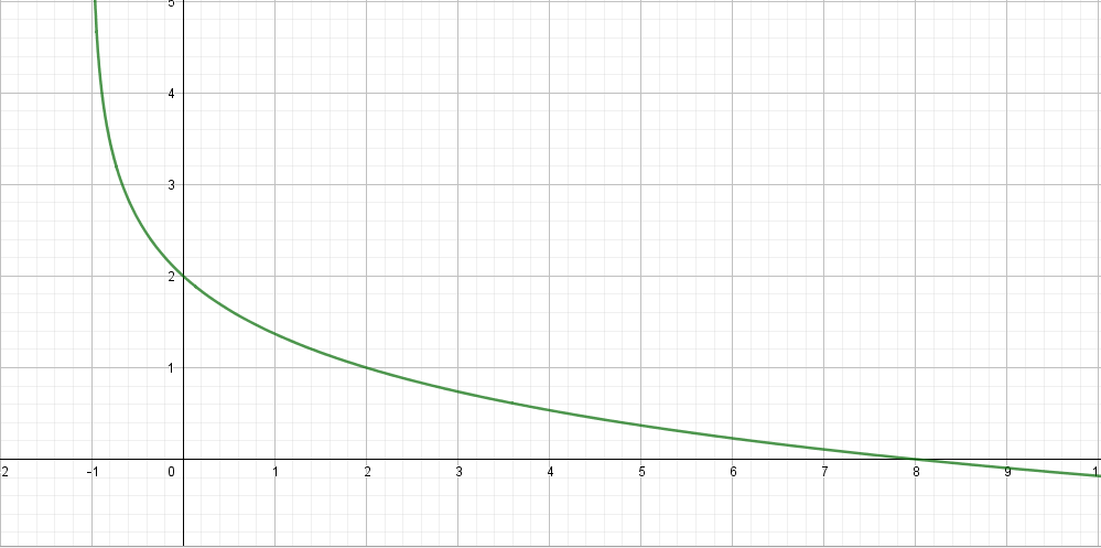 Der Graf von f1 in ein Koordinatensystem eingezeichnet