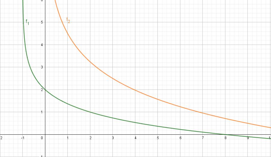 Die Grafen der Logarithmusfunktionen f1 und f2 im Koordinatensystem eingezeichnet