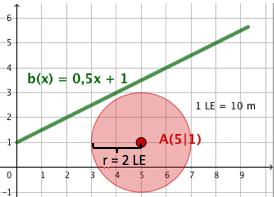 Graphische Lösung durch Einzeichnen des Kreises