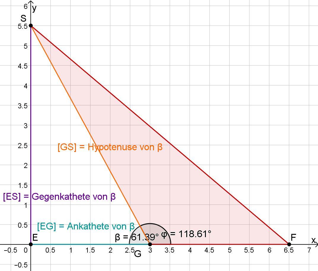Dreiecke EGS und GFS und die Winkel phi und der Nebenwinkel von phi im Koordinatensystem eingetragen