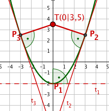 Graph Funktion Parabel