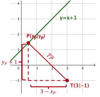 Darstellung und Analyse des Funktionsgraphen