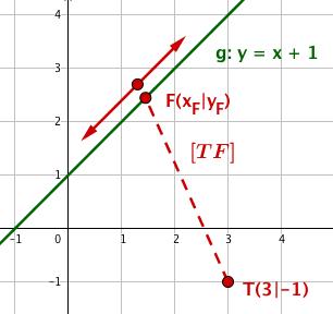 Fällung des Lots auf den Funktionsgraphen
