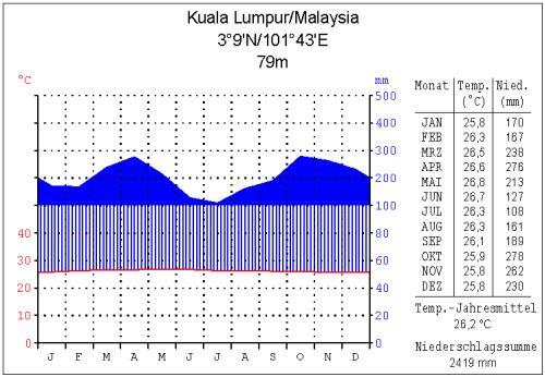 Klimadigramm von Kuala Lumpur