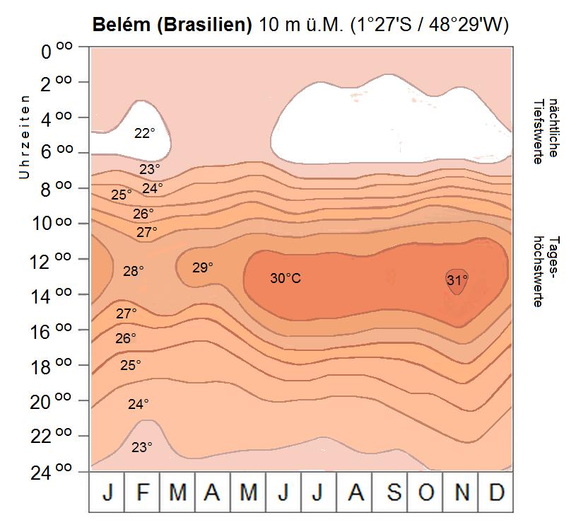 Thermoisoplethendiagramm von Belem