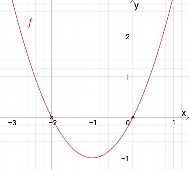 Parabel mit zwei Nullstellen