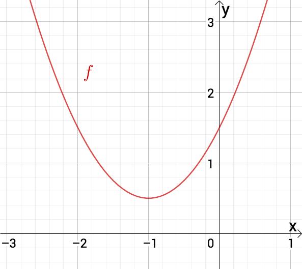 Graph einer Parabel ohne Nullstelle