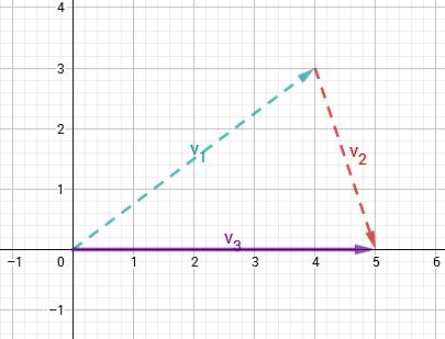 Graphik zu subtraktion