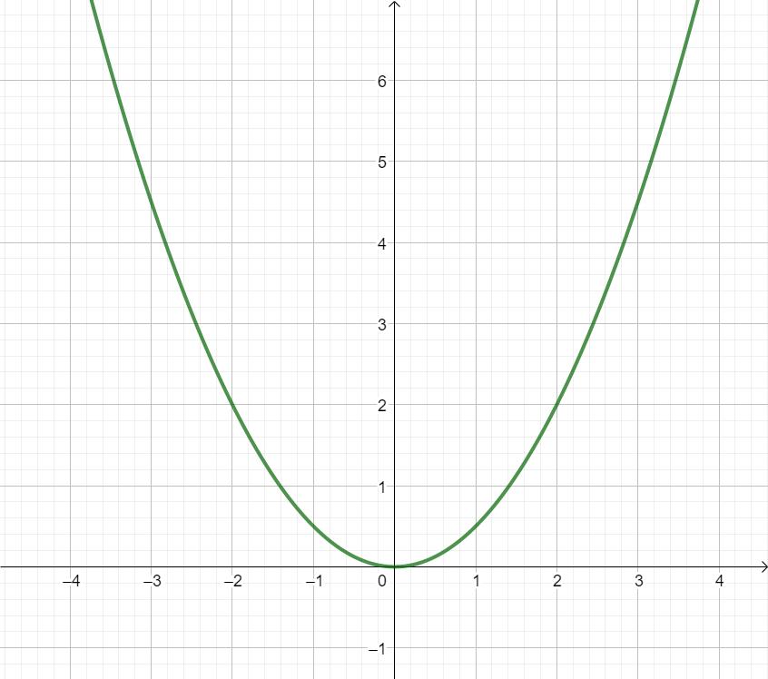 Aufgaben zum Aufstellen von Funktionstermen - Mathe Themenordner ...