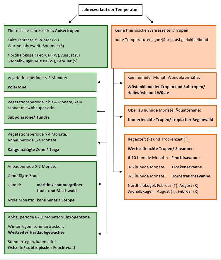 Bestimmung einer Landschaftszone mithilfe von Klimadiagrammen