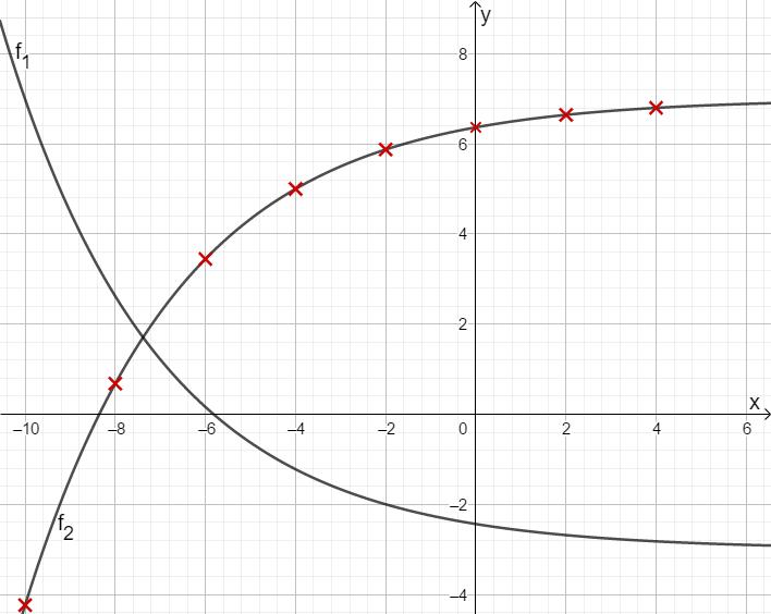 Skizze der beiden Funktionen