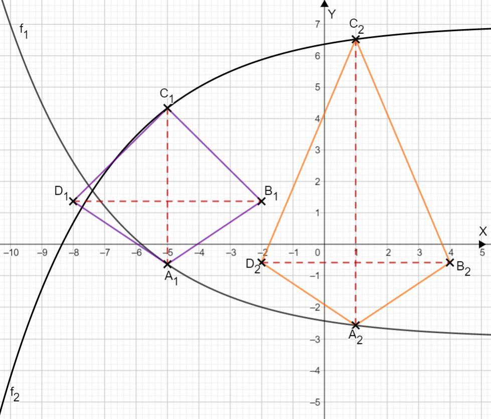 Skizze der Funktionen und Drachenvierecke