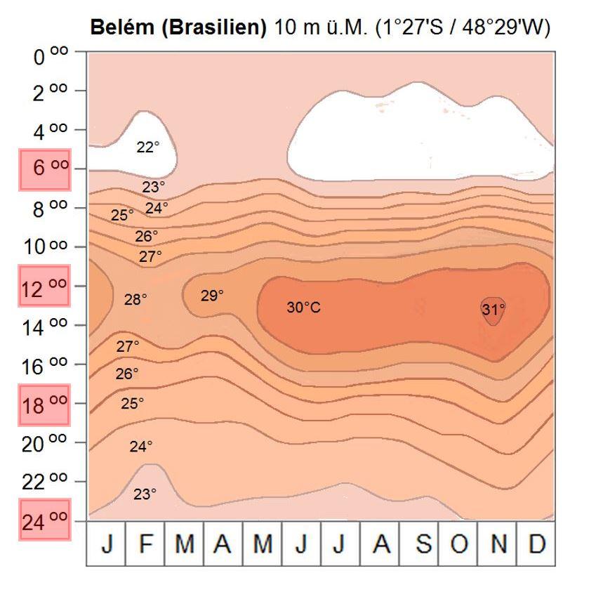 Thermoisopletendiagramm von Belém