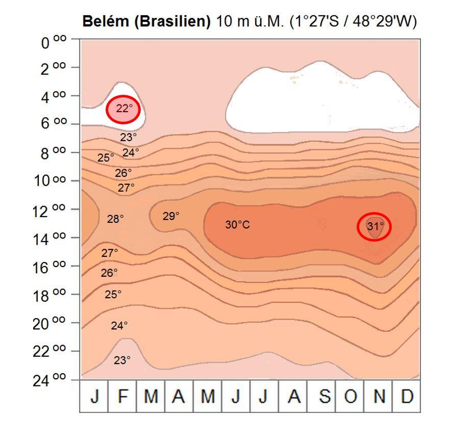 Thermoisoplethediagramm von Belém
