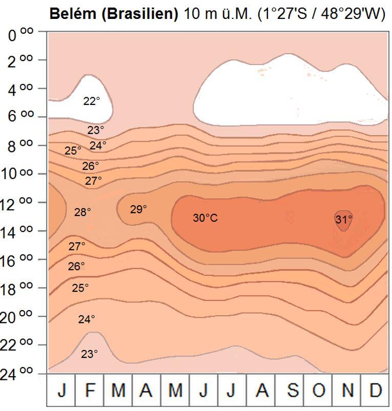 Thermoisoplethendiagramm von Belém