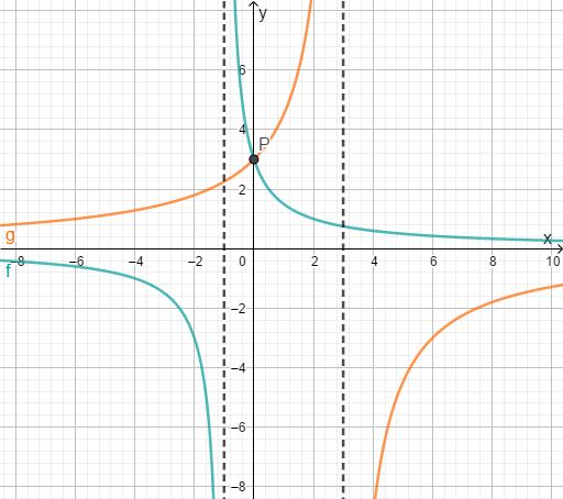 Graphen Schnittpunkt Bruchgleichung