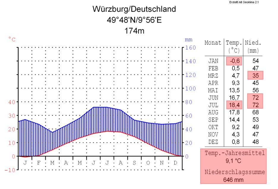 Klimadiagramm von Würzburg