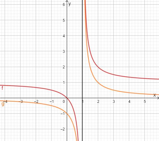 Graph keineLösung pollstelle