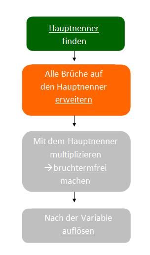 Schema Hauptnenner-Methode Bruchgleichungen