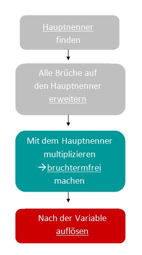 Phasendiagramm: Hauptnenner einer Bruchgleichung