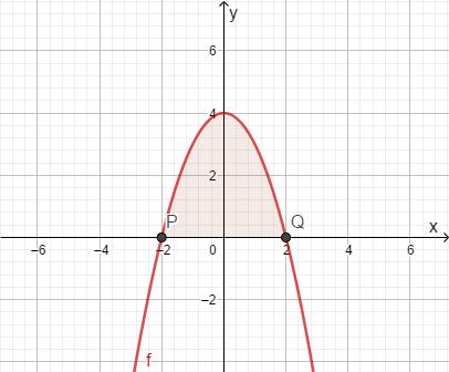 Bestimmtes Integral Graph Fläche