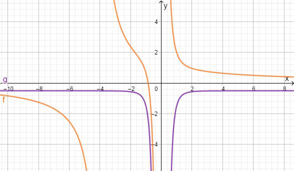 Aufgabe Definitionsmenge Graph