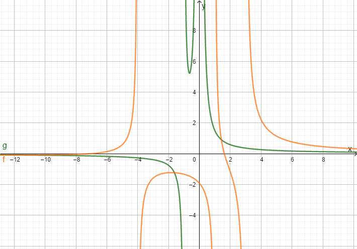 Graphen Aufgabe Definitionsmenge