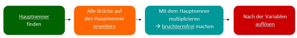 Schema zur Hauptnenner-Methode