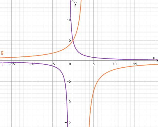 Graphisch Aufgabe Schnittpunkt
