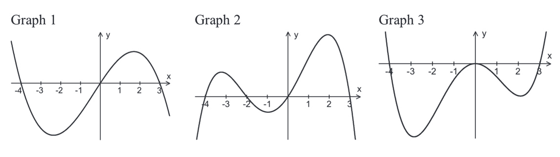Graphen ganzrationaler Funktionen