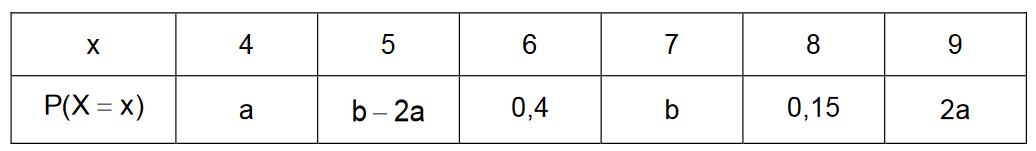 Zufallsgröße und zugeordnete Wahrscheinlichkeiten